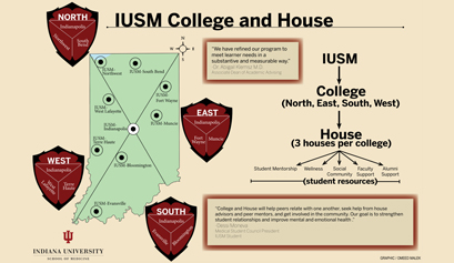 IU School of Medicine's College and House Student Mentoring Program graphic