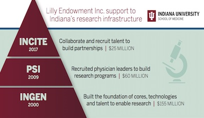 Lilly Endowment grant to IU School of Medicine
